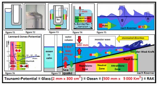 Atlasmedizin | THE TSUNAMI-POTENTIAL IN A WATER GLASS